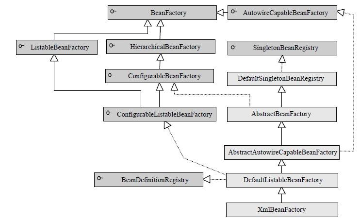 BeanFactory的类体系结构.jpg