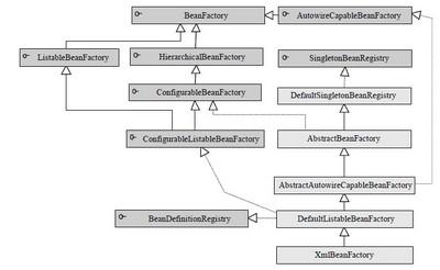 BeanFactory 和ApplicationContext(Bean工厂和应用上下文)