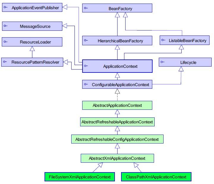 ApplicationContext 的类体系结构.jpg