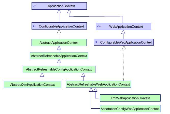 WebApplicationContext 类体系结构 .jpg