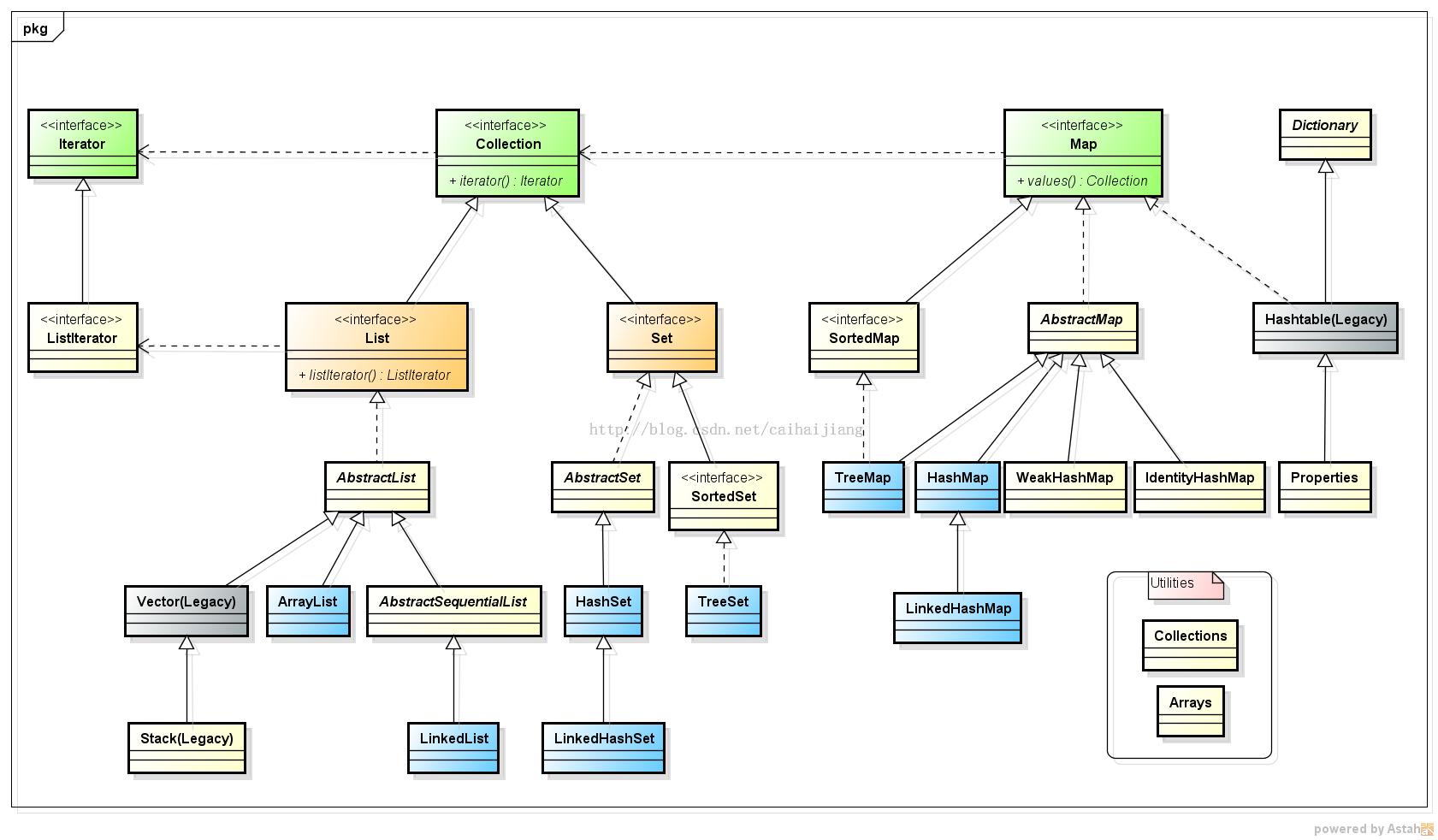 java常用数据结构类图.png