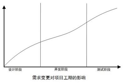 科技进步的物质形式基本体现在了制造发展的过程