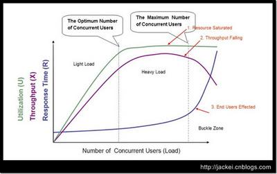 峰值QPS/QPS/PV/UV/服务器数量/并发数/吐吞量/响应时间计算公式