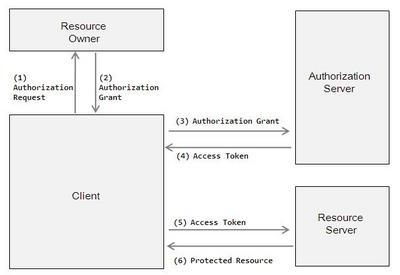 深入理解OAuth2.0协议