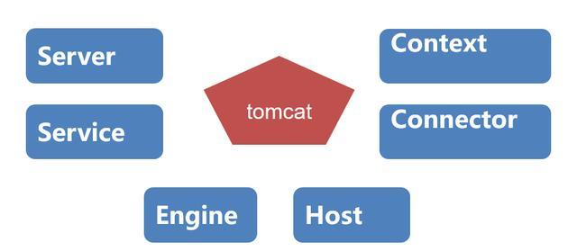 一文读懂tomcat组件--一个web服务器的架构演化史